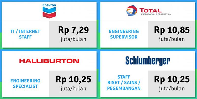 daftar perushaan industri minyak dan gas atau migas