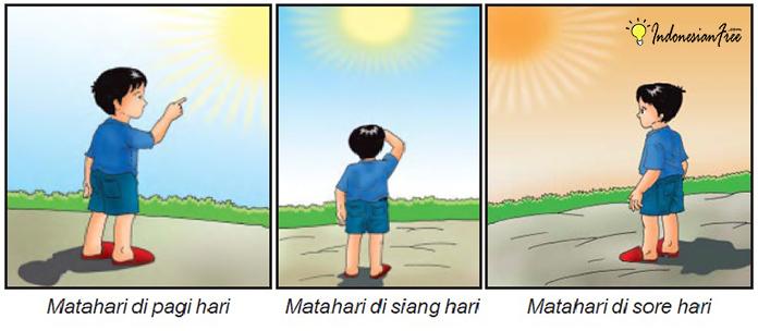 perbedaan panas matahari pagi siang dan sore