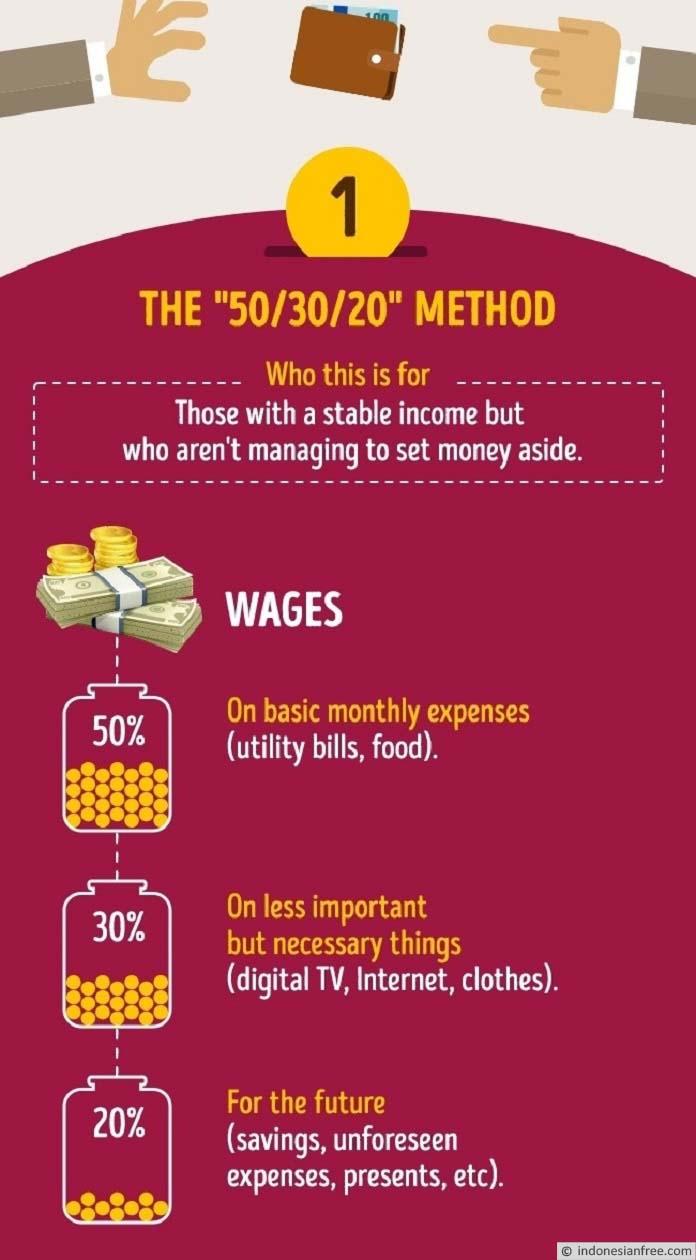 persentase pembagian gaji